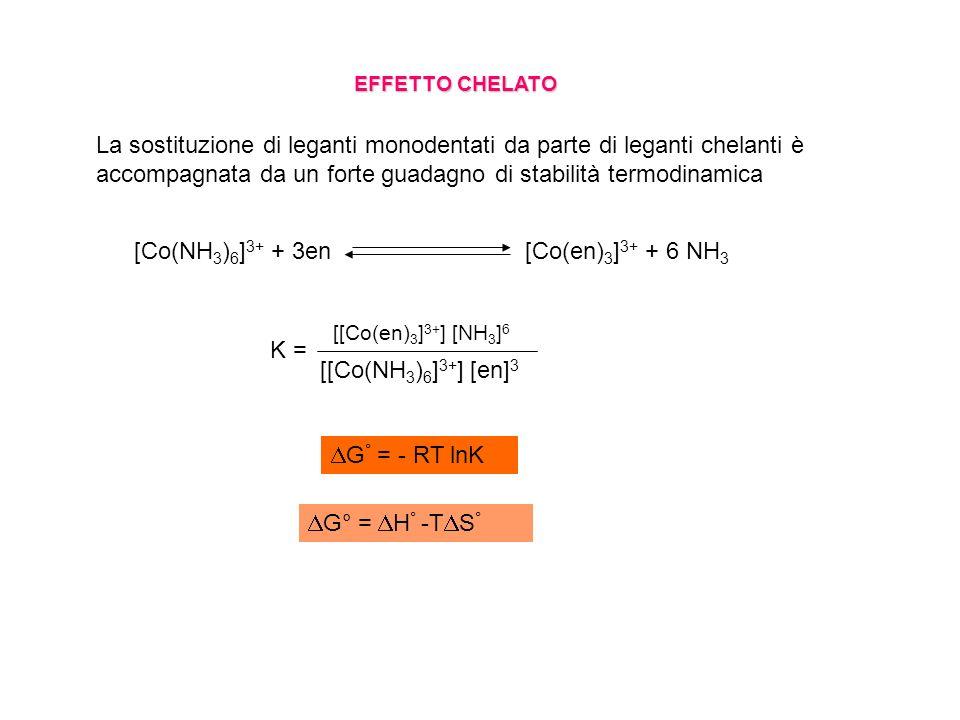 [Co(NH3)6]3+ + 3en [Co(en)3]3+ + 6 NH3